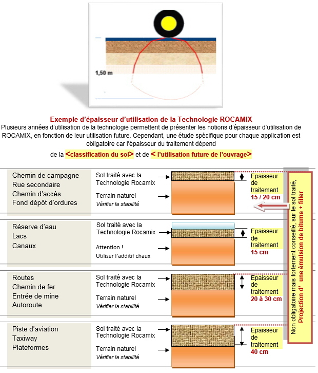 syst u00e8me rocamix u2122  stabilisation et imperm u00e9abilisation de tout type de sol